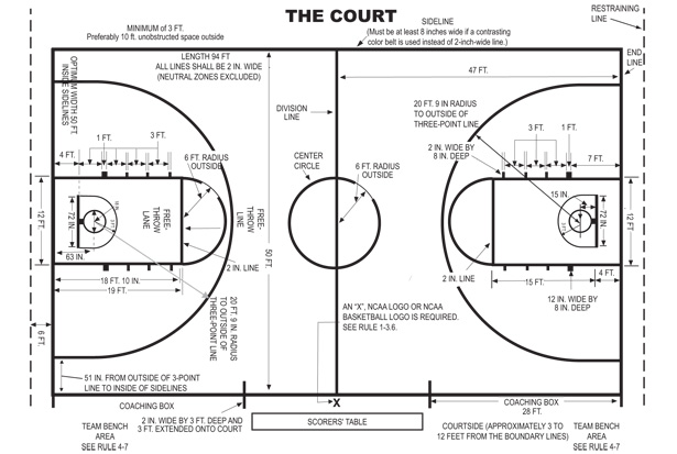 Length of college basketball court basketball scores for Basketball court dimensions